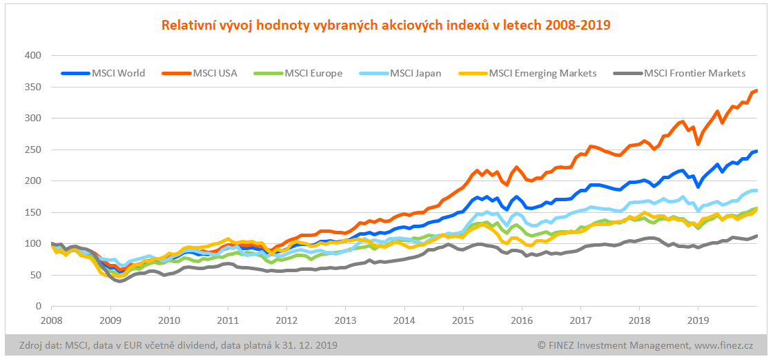 Relativní vývoj hodnoty vybraných akciových indexů v letech 2008-2019