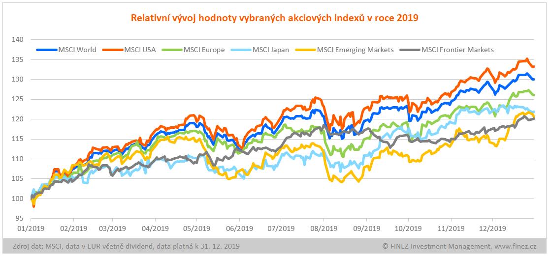 Relativní vývoj hodnoty vybraných akciových indexů v roce 2019