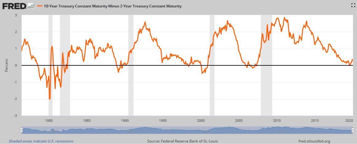 Výnosový spread - Rozdíl ve výnosech desetiletých a dvouletých amerických státních dluhopisů