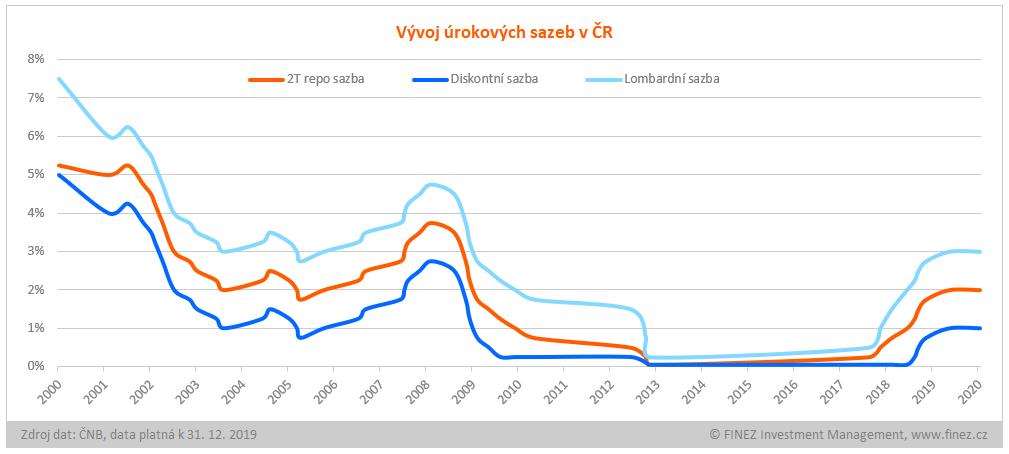 Historický vývoj úrokových sazeb v ČR v letech 2000-2019