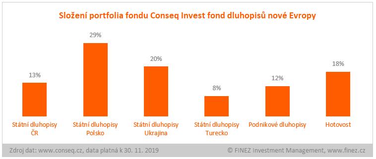Conseq Invest fond dluhopisů nové Evropy - složení portfolia fondu