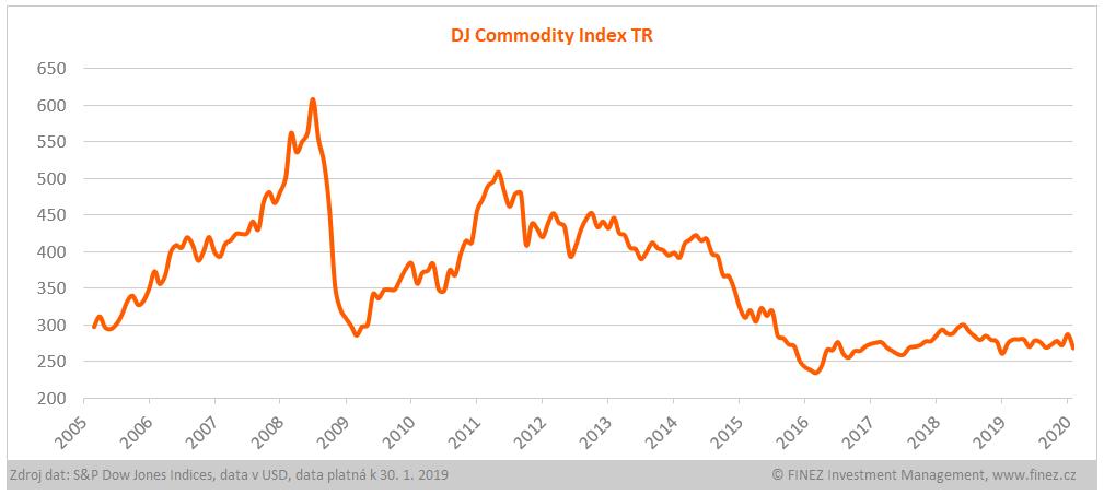 Vývoj hodnoty indexu Dow Jones Commodity