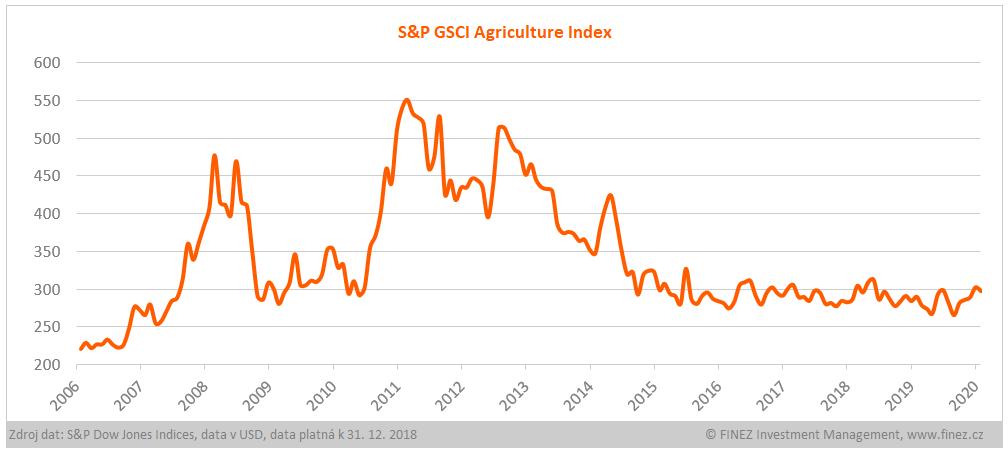 Vývoj hodnoty indexu S&P GSCI Agriculture