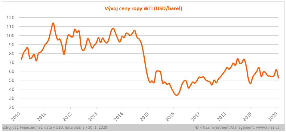 Vývoj ceny ropy WTI