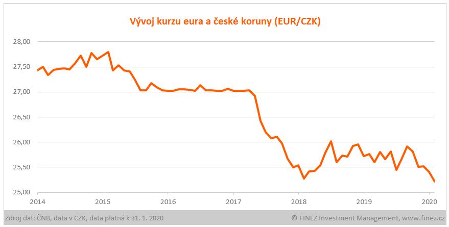 Vývoj kurzu eura a české koruny (EUR/CZK)