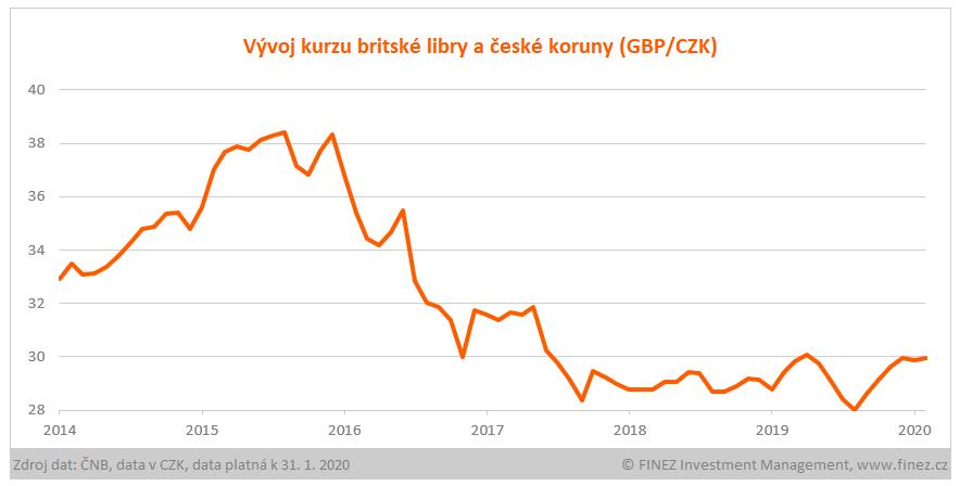 Vývoj kurzu britské libry a české koruny (GBP/CZK)