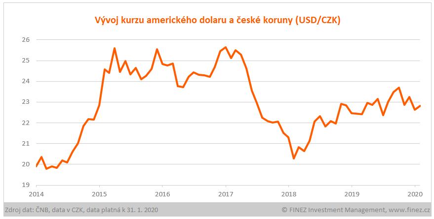 Vývoj kurzu amerického dolaru a české koruny (USD/CZK)