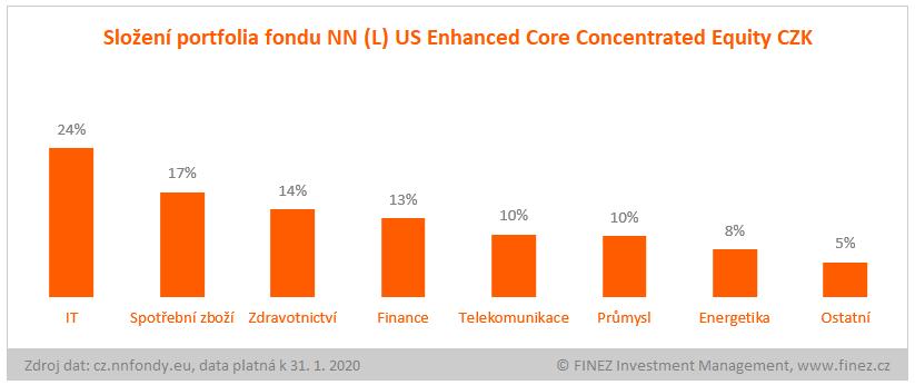 NN (L) US Enhanced Core Concentrated Equity - složení portfolia fondu