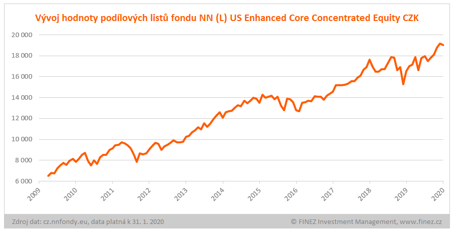 NN (L) US Enhanced Core Concentrated Equity - vývoj hodnoty investice