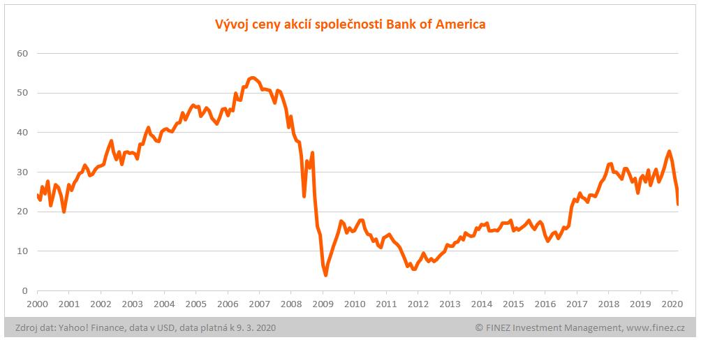 Vývoj ceny akcií Bank of America