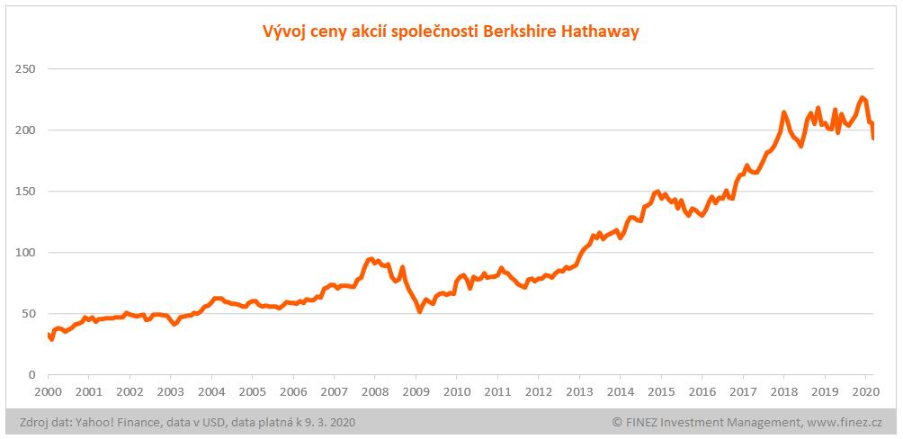 Vývoj ceny akcií Berkshire Hathaway