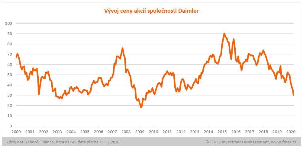 Vývoj ceny akcií Daimler