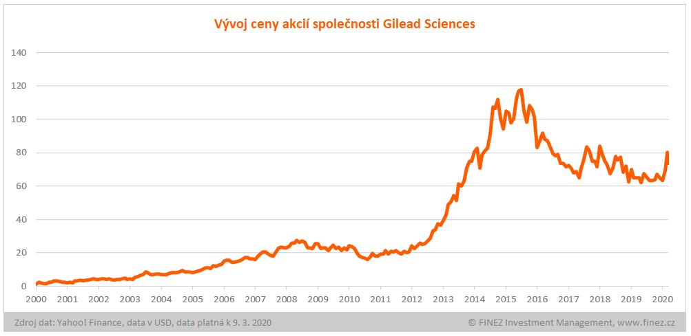 Vývoj ceny akcií Gilead Sciences