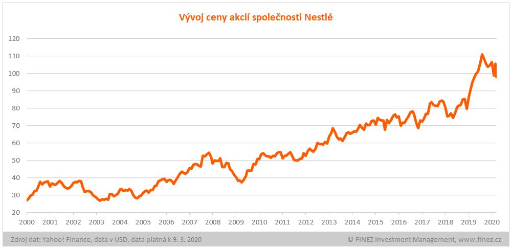 Vývoj ceny akcií Nestlé