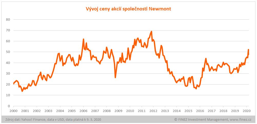 Vývoj ceny akcií Newmont