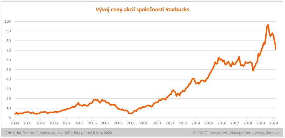 Vývoj ceny akcií Starbucks