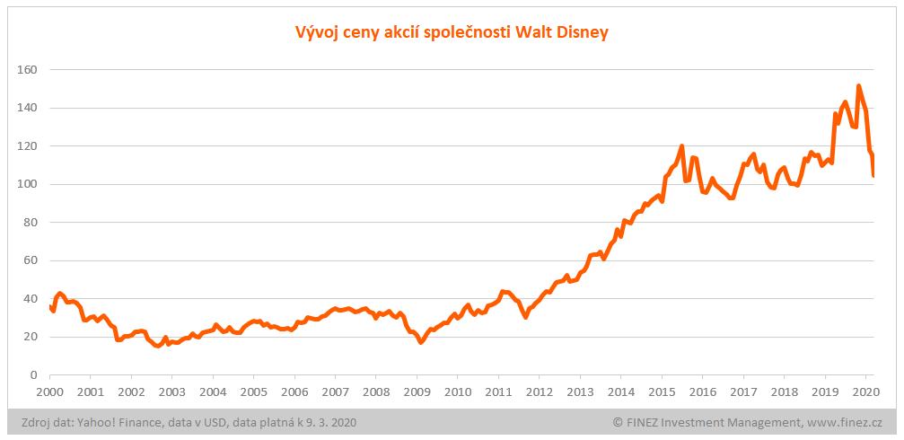 Vývoj ceny akcií Walt Disney
