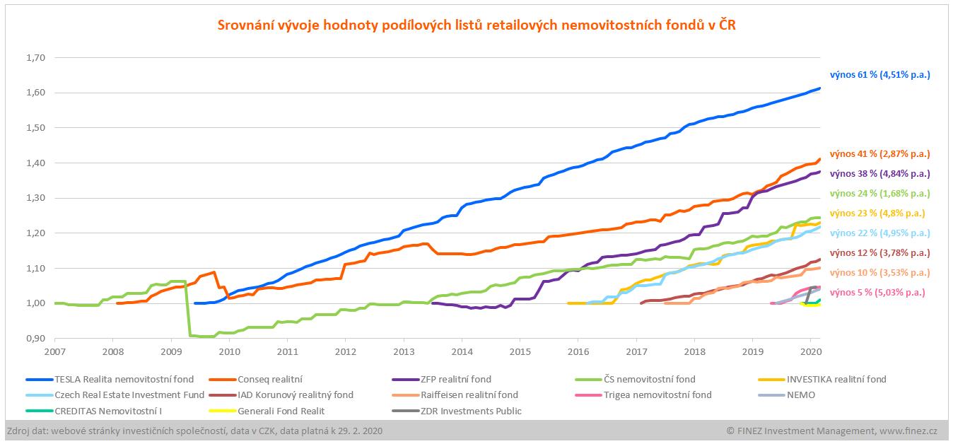 Nemovitostní fondy v ČR - srovnání vývoje a výnosů