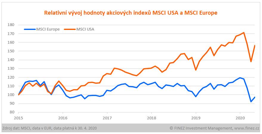 Relativní vývoj hodnoty akciových indexů MSCI USA a MSCI Europe