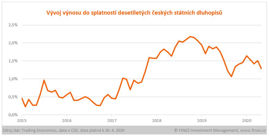 Vývoj výnosu do splatnosti desetiletých státních dluhopisů ČR