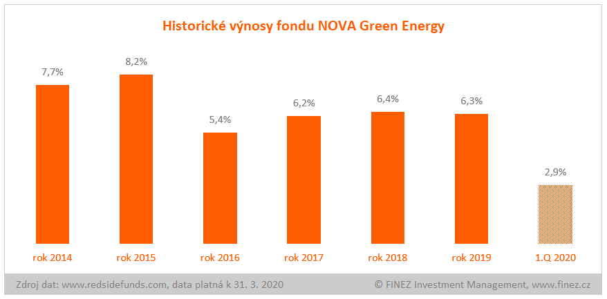 NOVA Green Energy - historické výnosy fondu