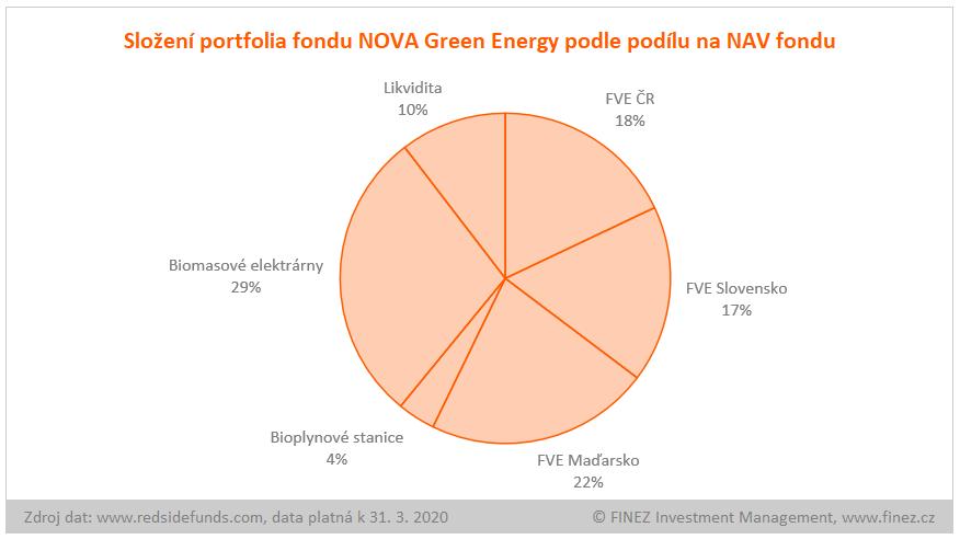 NOVA Green Energy - složení portfolia fondu