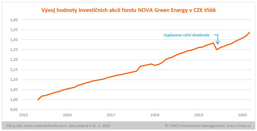 NOVA Green Energy - vývoj hodnoty investice v CZK