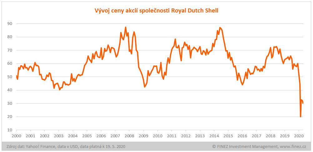 Vývoj ceny akcií Royal Dutch Shell