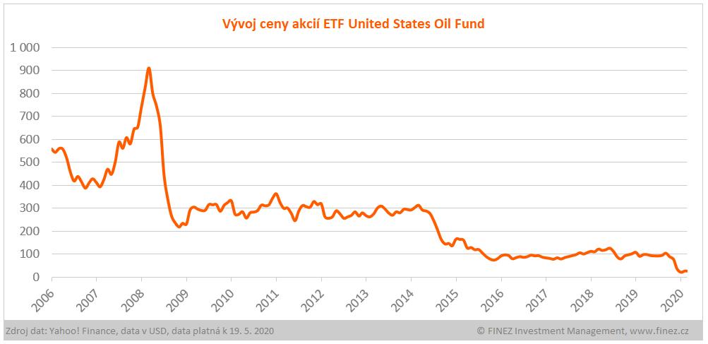 Vývoj ceny akcií ETF United States Oil Fund