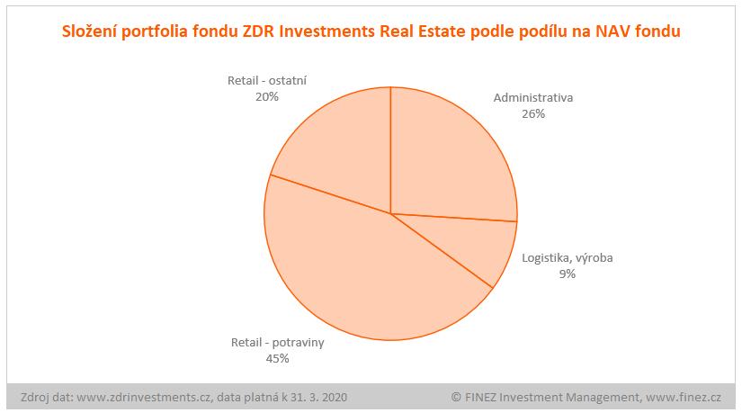 ZDR Investments Real Estate - složení portfolia fondu
