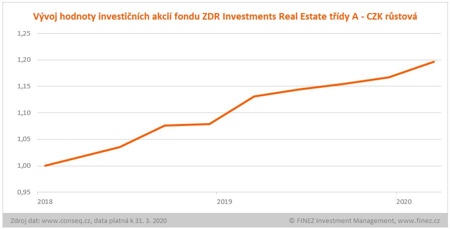 ZDR Investments Real Estate - vývoj hodnoty investice v CZK