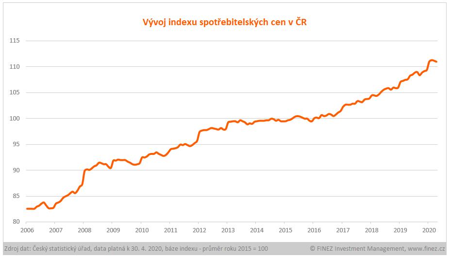 Inflace - Vývoj indexu spotřebitelských cen v ČR