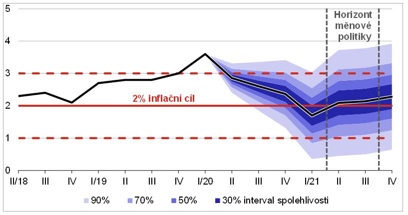 Prognóza vývoje inflace dle ČNB