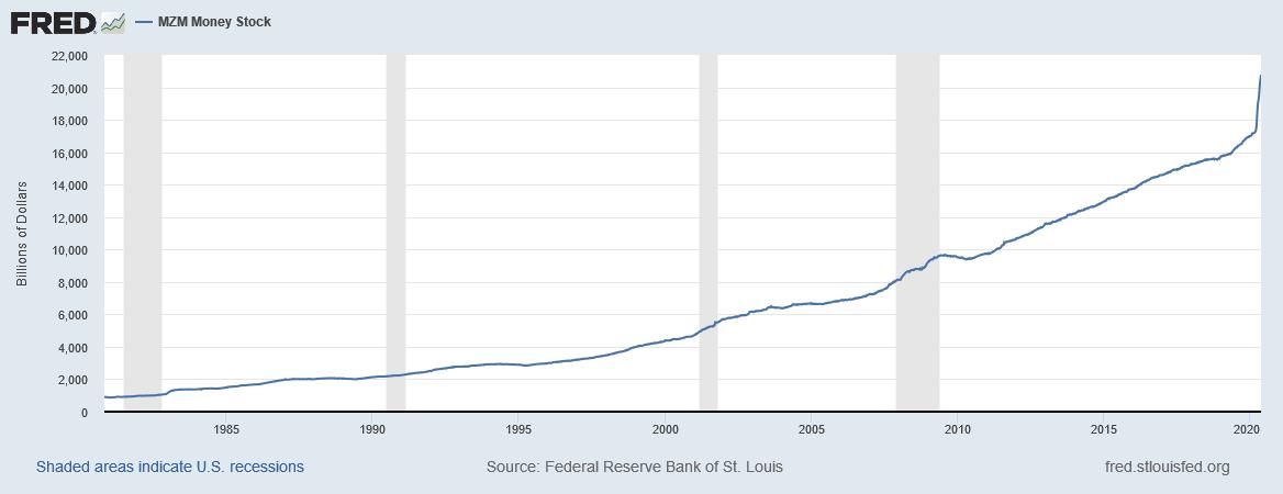Likvidní peněžní zásoba v USA