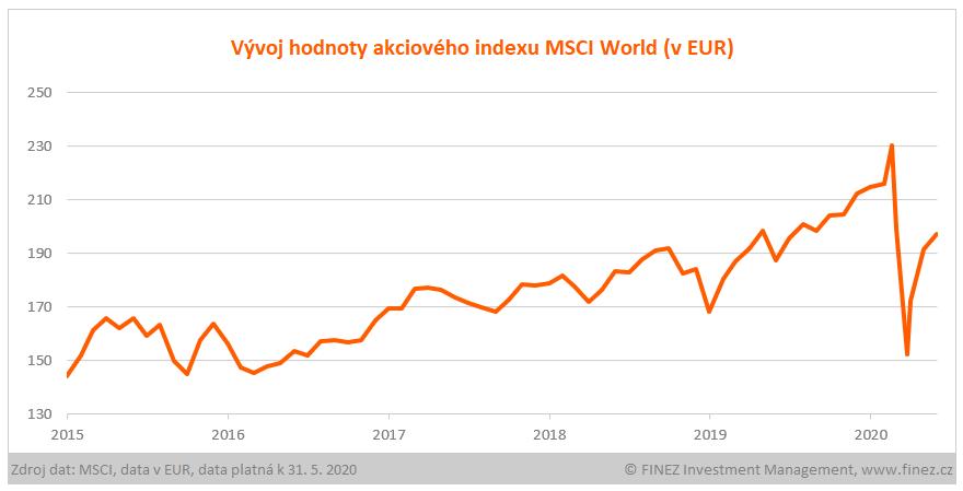 Vývoj hodnoty indexu MSCI World (v EUR)