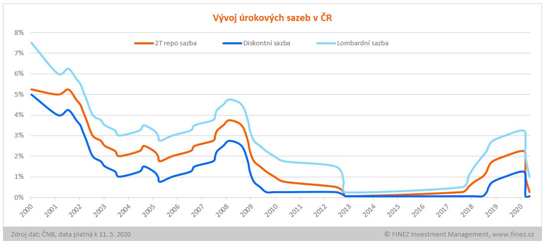 Historický vývoj úrokových sazeb v ČR v letech 2000-2020