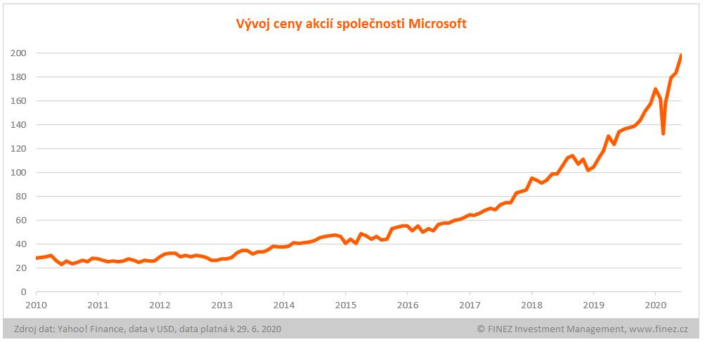 Vývoj ceny akcií společnosti Microsoft