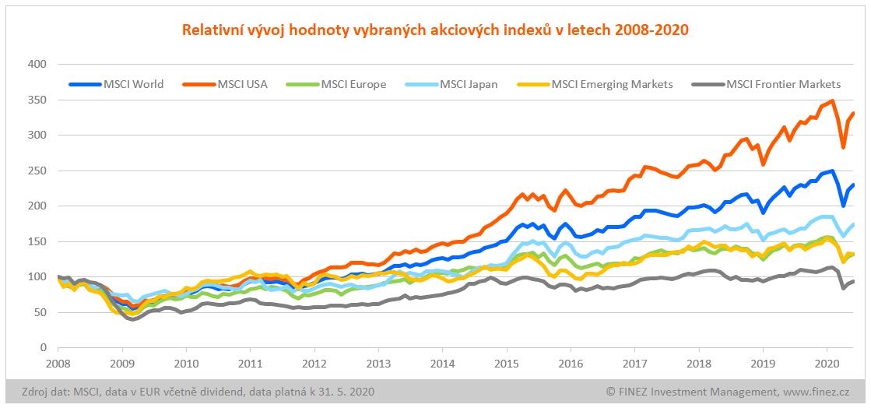 Relativní vývoj hodnoty vybraných akciových indexů v letech 2008-2020
