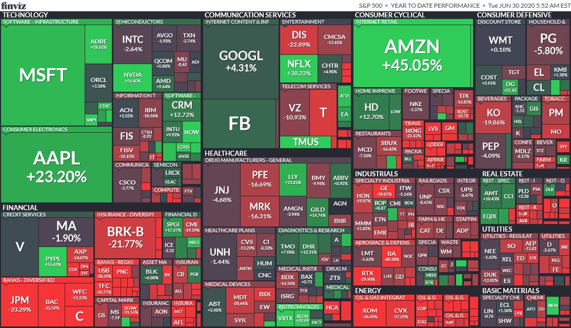 Výnosy jednotlivých akcií v indexu S&P 500 od začátku roku 2020
