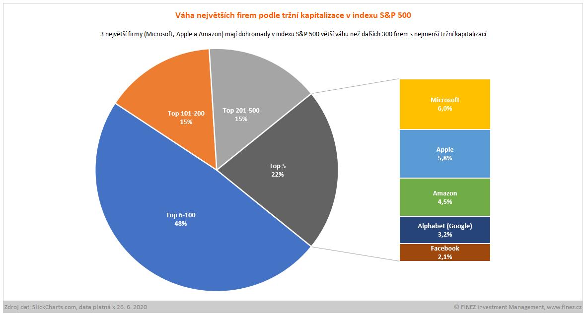 Složení indexu S&P 500