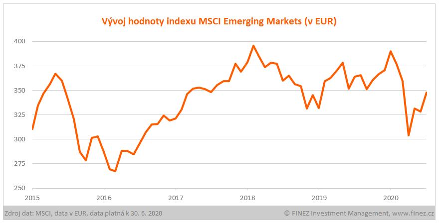 Vývoj hodnoty indexu MSCI Emerging Markets (v EUR)