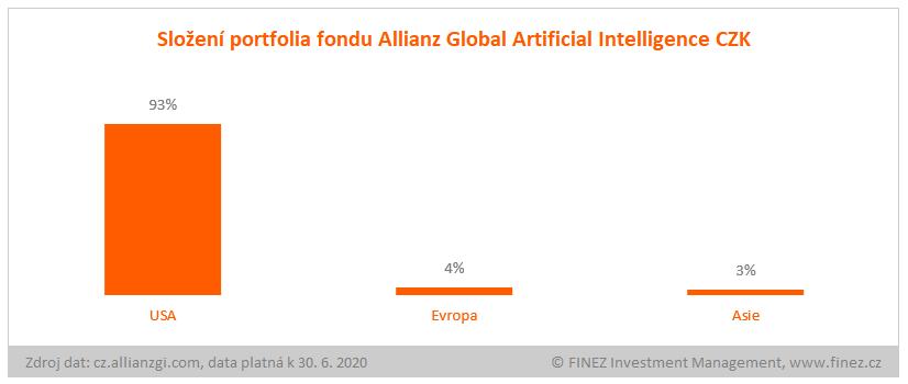 Allianz Global Artificial Intelligence - složení portfolia fondu