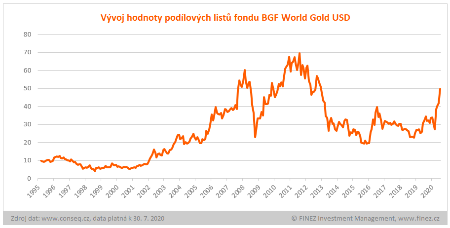 BGF World Gold - vývoj hodnoty investice v USD