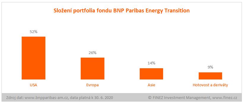 BNP Paribas Energy Transition - složení portfolia fondu