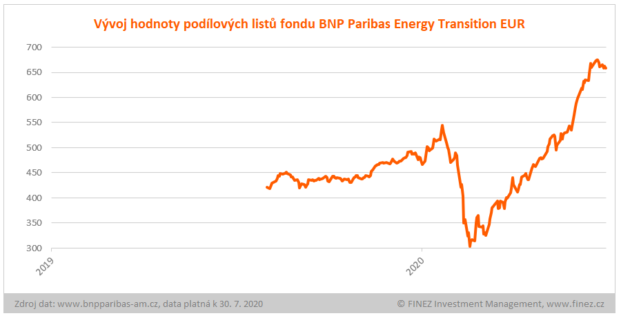 BNP Paribas Energy Transition - vývoj hodnoty investice v EUR