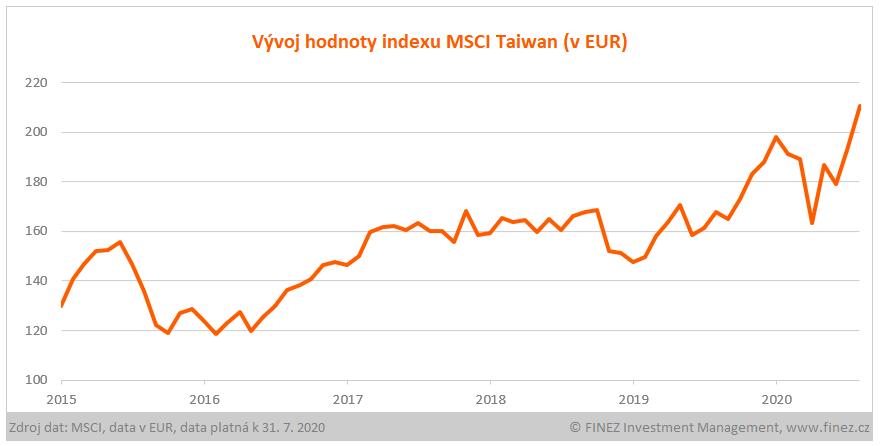 Vývoj hodnoty indexu MSCI Taiwan (v EUR)