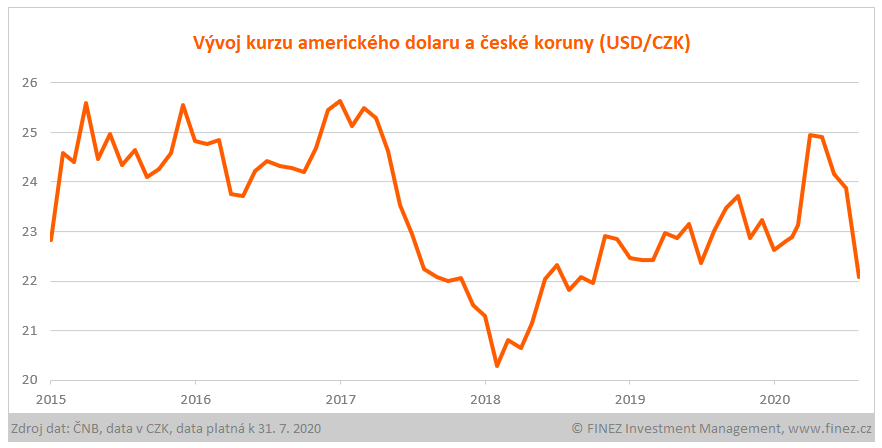 Vývoj kurzu amerického dolaru a české koruny USD/CZK