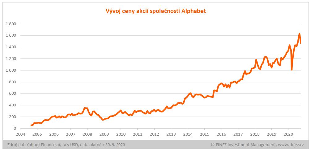 Vývoj ceny akcií Alphabet