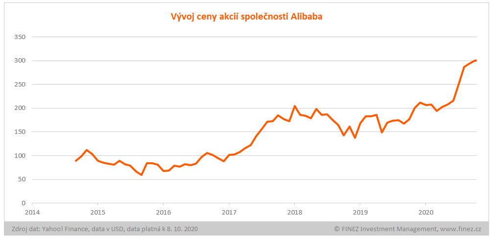 Vývoj ceny akcií Alibaba