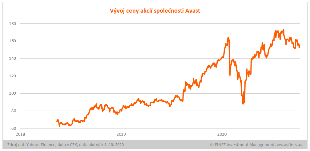 Vývoj ceny akcií Avast
